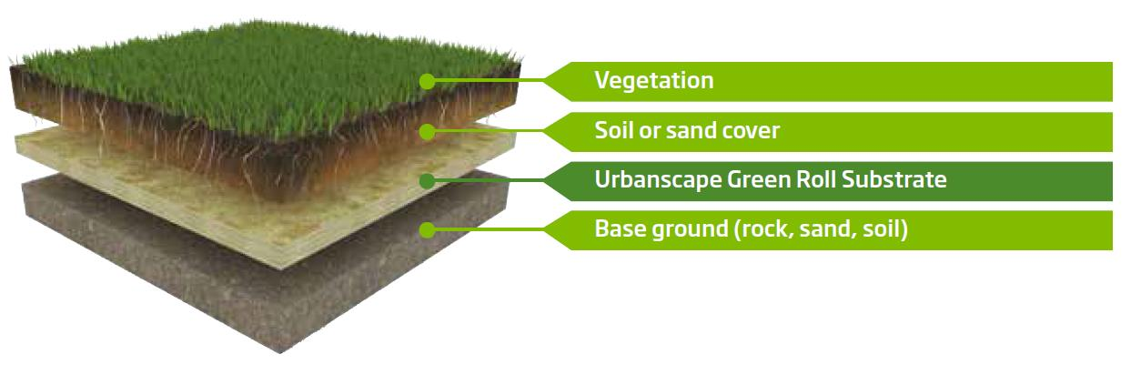 Green Solutions - Urbanscape Landscaping Long - June 2014